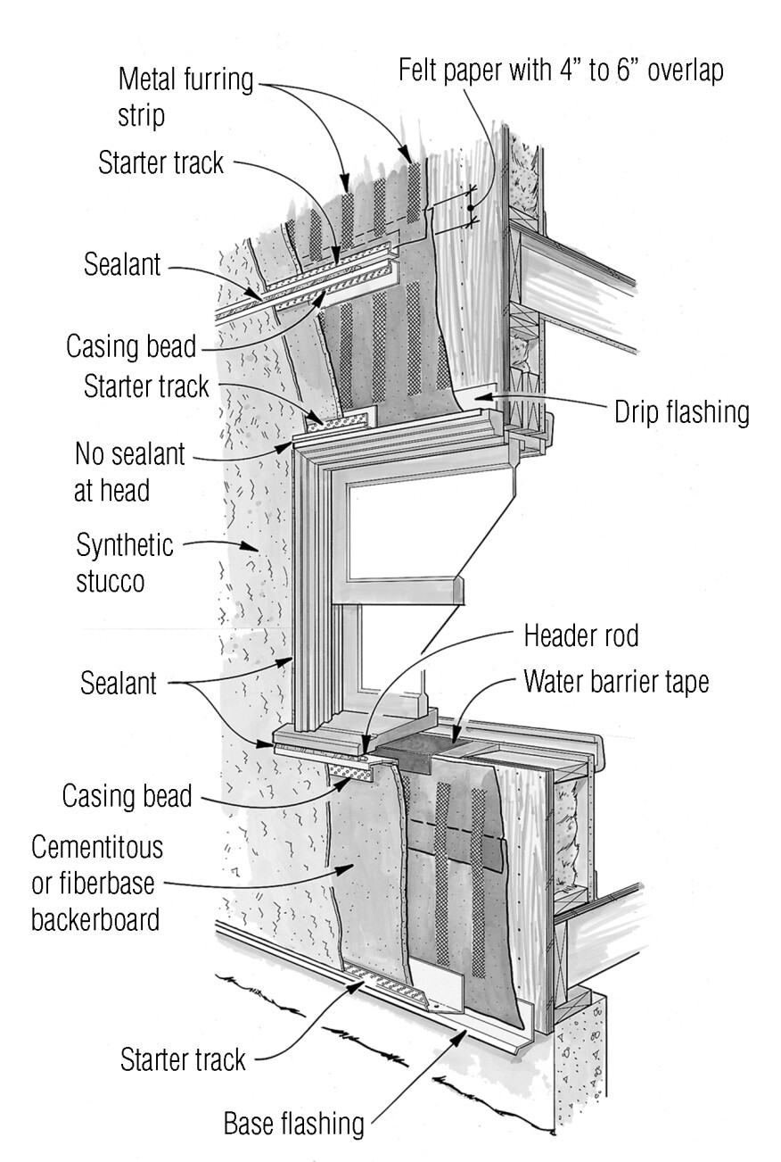 Cementitious backerboard provides a more durable substrate for synthetic stucco than foam insulation board. The backerboard must be installed over mesh furring strips to provide a drainage gap so that any water that gets through the stucco is directed to weep areas at windows and wall skirts.