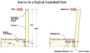 When the strength of the connection between a post and the deck frame is calculated, many factors come into play. The length of the post interacts with the location of the bolted connection to determine the leverage the post imposes. Deeper joists can reduce the leverage of the post, while shallower joists increase it. Wood species also plays a role.