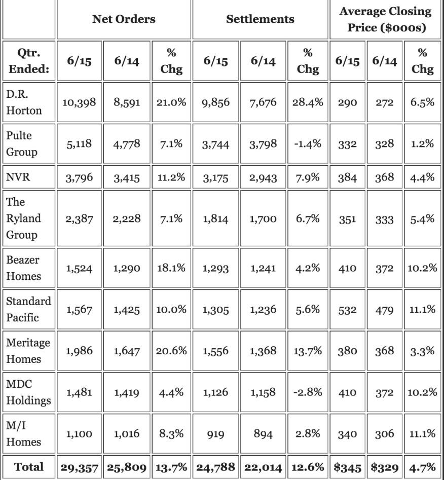 Nine public home builders' second quarter performance metrics.
