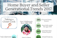 Realtors: Gen X Home Owners Finally Moving Up