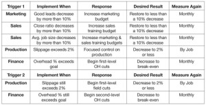 "Measure critical business systems, and ""pull the trigger"" on adjustments when performance slips. Trigger 1 responses kick in when critical systems perform below expectations listed in the ""Implement When"" column. If those responses don't correct the problem within three months, Trigger 2 responses kick in."