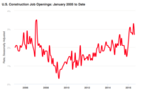 Aug. Construction Job Openings Cool Off, but Hires Pick Up