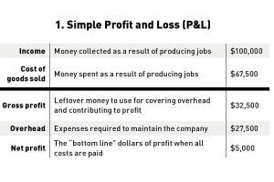 A simple P&L includes income, production costs (COGS), overhead, and profit. It suggests that profit is what's left over. But profit shouldn't be something you simply hope for.