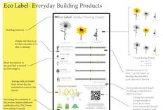 7 Innovative Ecolabel Designs from Students