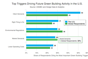 Green Building Expected to Grow Significantly in the U.S. by 2018