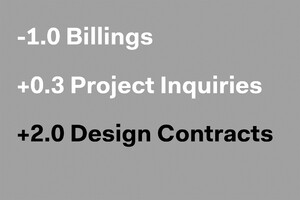 July Architecture Billings Index Reports Sustained Demand for Design Services