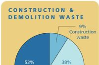 Recycling opportunities for construction materials