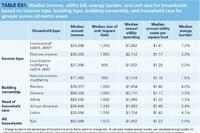 Study Looks at Low-Income Energy Burden