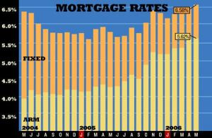 TICKING UP: Mortgage rates continued to move higher in May, as the Federal Reserve raised the Federal Funds rate to 5% and did not indicate whether that would be the last hike.