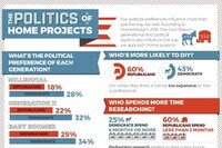 For Home Projects, Democrats Spend More, Republicans Do More
