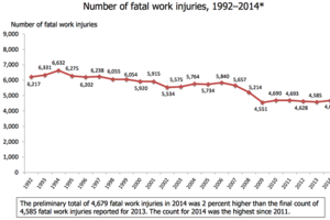 874 Fatal Injuries Recorded in Construction in 2014