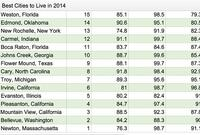 The Top 50 'Best Cities toLive' in the USA