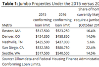 Sudden Impact: 5 Markets Most Affected by New FHFA Loan Limits