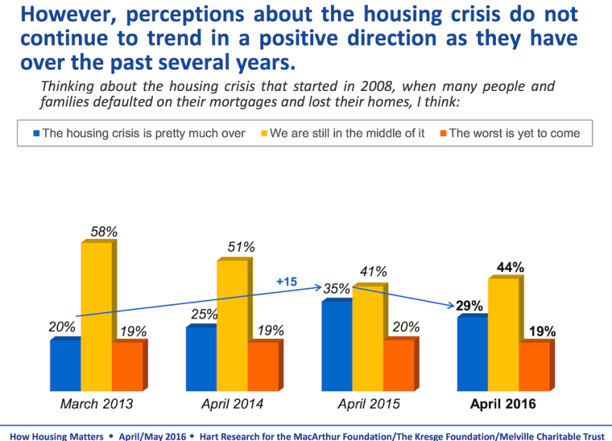 Housing data and trends, MacArthur Foundation