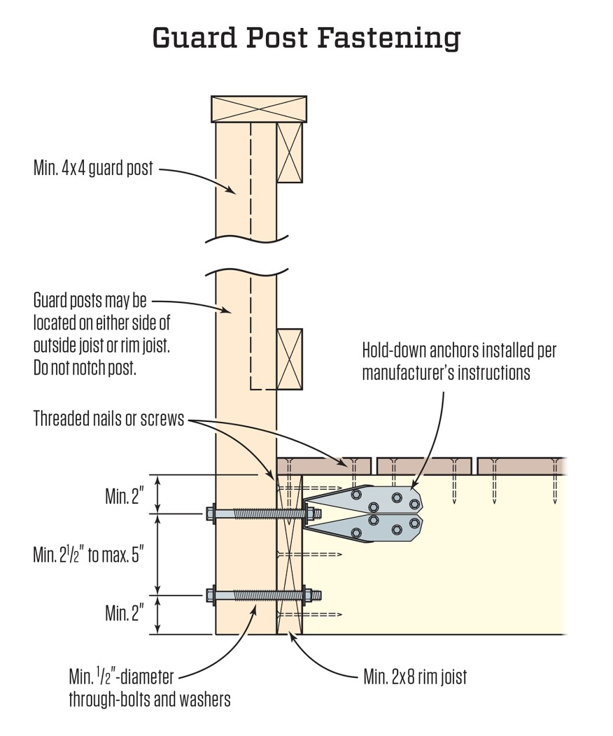 An example of a connection made with a metal hold-down anchor, and details the other DCA 6 fastening requirements for guard posts.