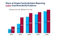 Labor, Lots, Laws, and Loans: Home Builders' 'Big Four' Pain Points