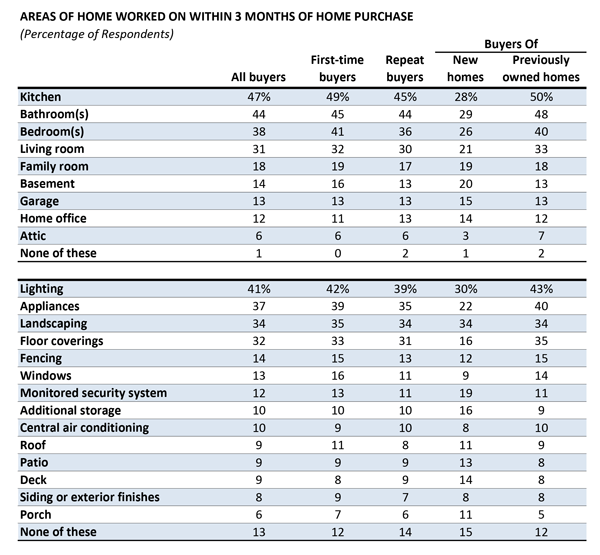 Source: The 2013 National Association of Realtors Profile of Buyers' Home Features Preferences