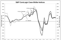 Case Shiller Index Continues Rise in November