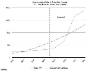 Centrilized solar is poised to develop much more rapidly than dentralized solar.