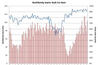New Multifamily Rental Share Remains Strong
