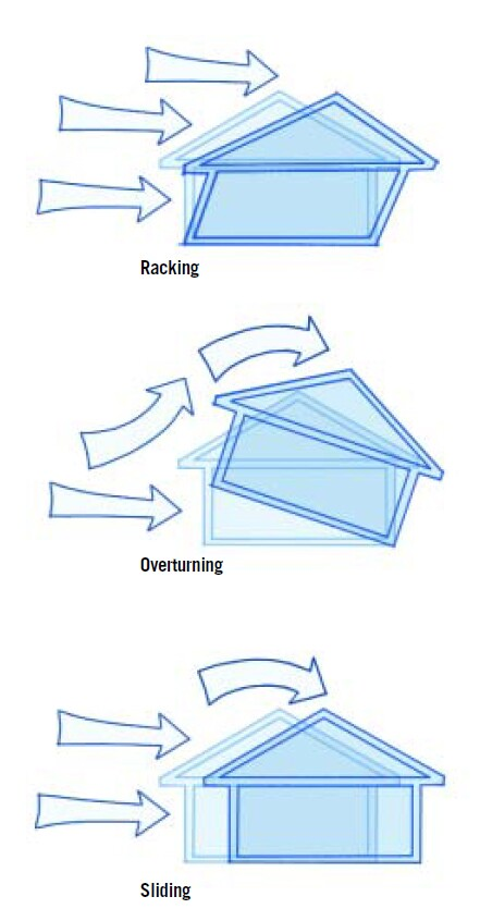 To resist the wind, as well as the possibility of a tidal surge, coastal homes must be stiff enough to resist racking, and they must also be anchored against sliding and overturning. The stiffness comes from plywood or OSB sheathing; foam isn't enough.