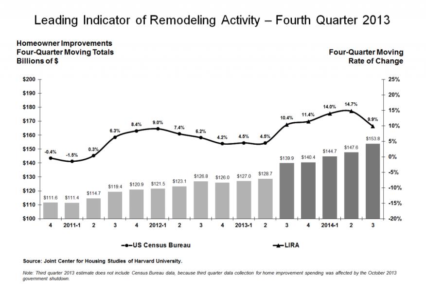 Harvard JCHS' Leading Indicator of Remodeling Activity (LIRA), 4Q13