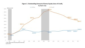 HELOC lending shifts back from larger lenders to smaller banks, even as total declines.