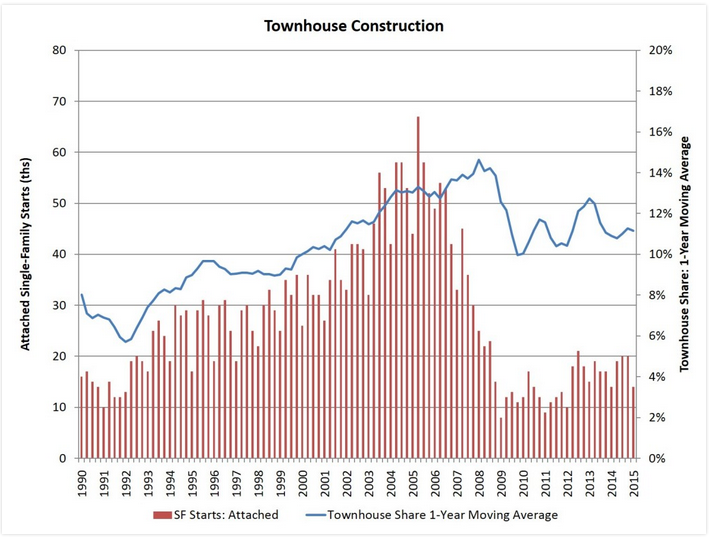 Townhouse Production Holds Steady, For Now