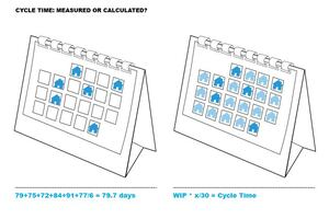 Do You Measure Cycle Time? Or Calculate It?