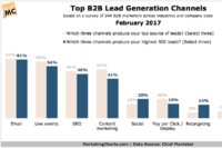 B2B Marketers Say Email Delivers the Highest ROI Leads