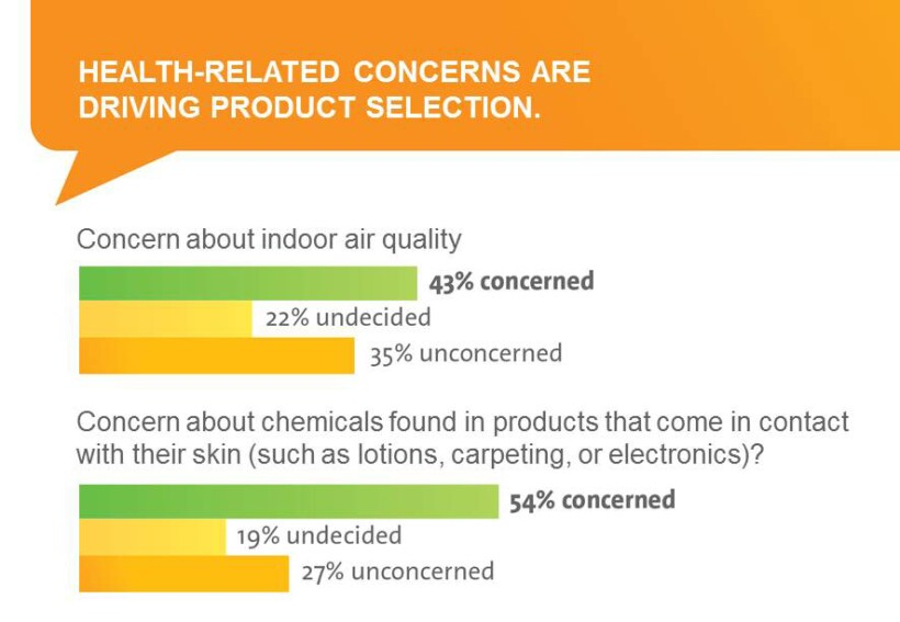 Home Buyers Are Concerned about Indoor Air Quality