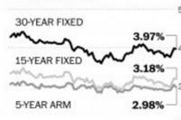 Mortgage Rates Level