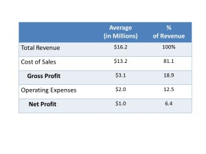 NAHB data on home builder profit averages