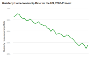 3Q Home-Ownership Rebounds, Vacancy Rate Higher