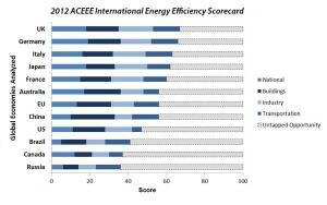 The ACEEE InternationalEnergy Efficiency Scorecard