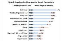 Top 18-Volt Tools for Repair Carpenters