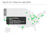 The Top 25 U.S. Cities For Jobs in 2016