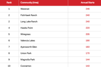 Tampa's Top 10 Communities for Annual Starts