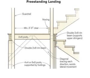 A stair landing should be framed like a small deck capable of supporting 40-psf live loads and 10-psf dead loads. Some inspectors may also require the landing to support 300-pound concentrated loads, like a stair tread.