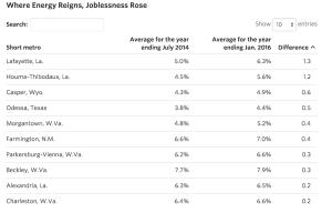 Bureau of Labor Statistics data on unemployment rates in 387 markets.