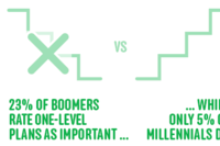 Exclusive Survey: The Housing Wants and Needs of Baby Boomers