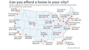 What it takes to buy the median priced home in the U.S.