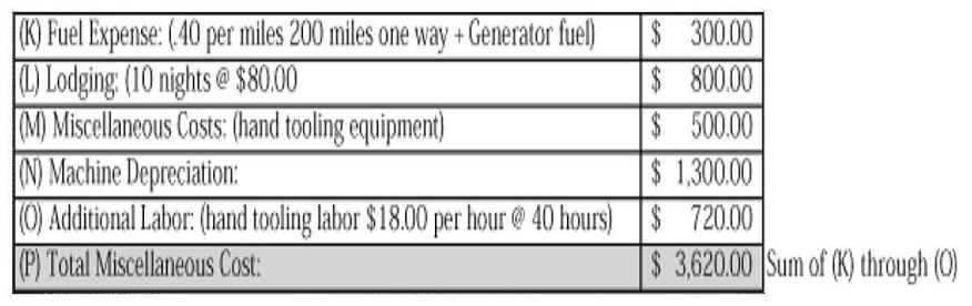 Padgett's model includes a line item for machine depreciation to cover any payments being made on equipment as well as upkeep.