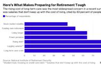 Anxiety Over Retirement Grows Across America