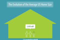 Here's Where Home Size Has Increased the Most in the Last 100 Years