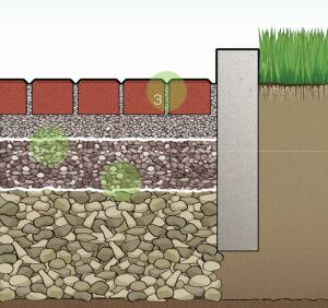 "1. Prepare the Base Excavate deep enough to store a heavy rainfall. Deeper storage is needed in slow-draining soil such as clay. Filter fabric keeps stone separate from sub-soil. 2. Place the Stone The sub-base is placed and compacted in layers: coarse crushed stone at the bottom, smaller gravel in the middle, and a pea gravel ""bedding course"" at the top. 3. Set the Pavers Screed the bedding course flat, then place the pavers. Sweep gravel into the rain-draining joints between pavers, and compact."