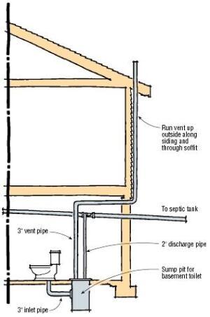 Q Amp A Venting A Basement Toilet Jlc Online Basement