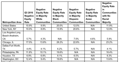 Black Neighborhoods 2X More Likely to Suffer Negative Equity