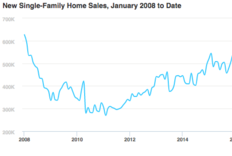 New Home Sales Cool 7.6% from Torrid July Pace