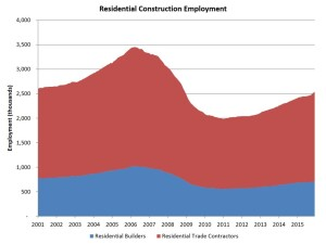Labor watch: NAHB analysis of residential construction employment from Bureau of Labor Statistics data.